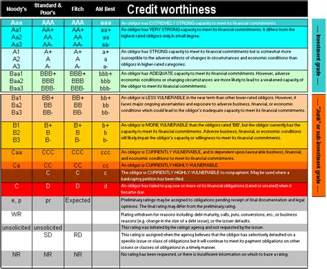 credit ratings table credit ratings explained interest co nz