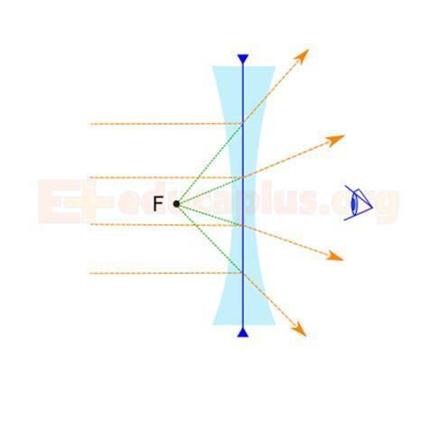 lentes divergentes en las lentes divergentes las im 225 genes lentes convergentes y divergentes educaplus