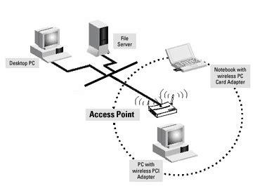 membuat jaringan wifi mode infrastruktur budianto yang perbedaan jaringan ad hoc dengan jaringan