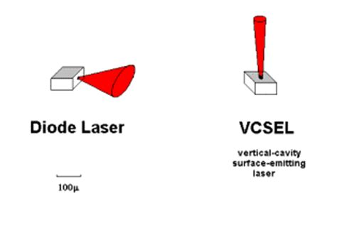 vcsel laser diode comparing laser types vcsels vs fabry perot diode lasers
