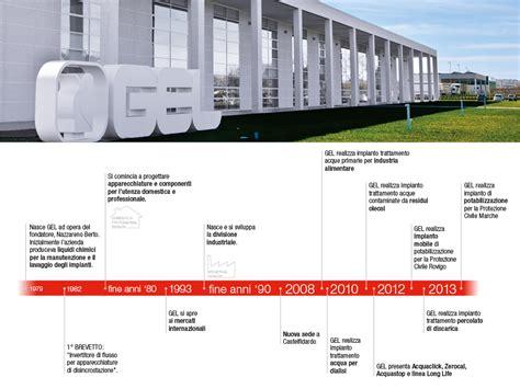 Ferrari N V Investor Relations by Azienda Gel Hydrotechnology For Life