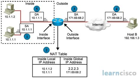 Cisco Nat Tutorial Pdf | network address translation and router reportspdf819 web
