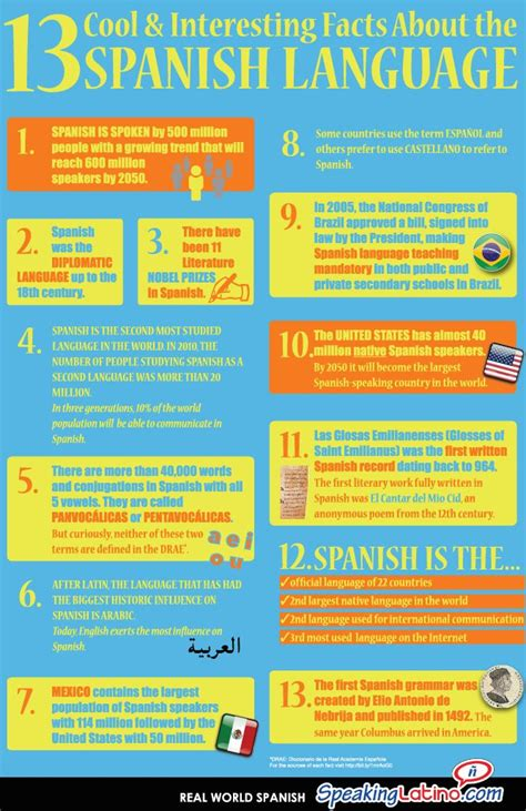 cool kids speak spanish 1512234966 13 cool and interesting facts about the spanish language infographic 123 spanish tutor