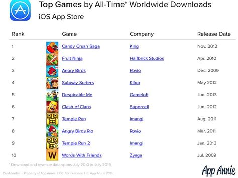 most entertaining top 10 lists pop tens most popular ios apps games of all time