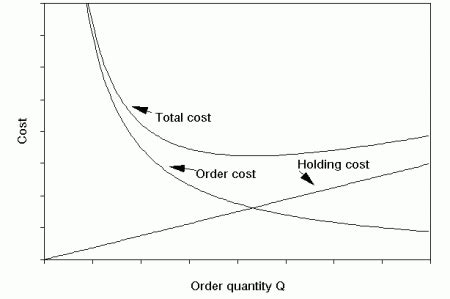 economic order quantity diagram so what s so wrong with eoq lean sigma supply chain