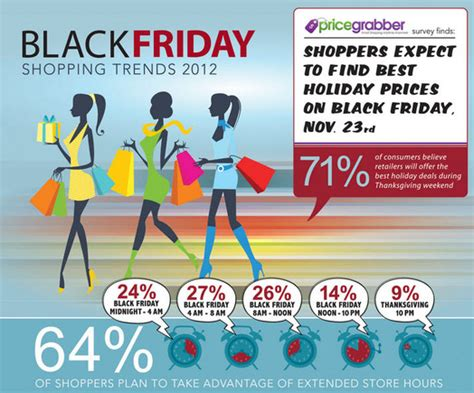 best black friday deals on christmas lights the seo benefit of infographics practical ecommerce