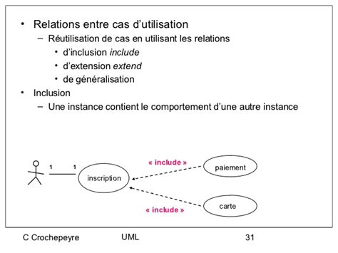 diagramme de cas d utilisation uml include uml
