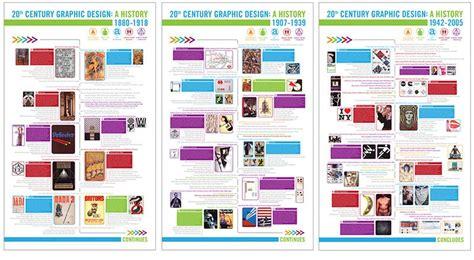 timeline   century art movements google search art history timeline art movement