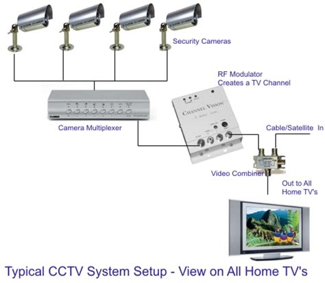 chiptroniks » cctv repairing course