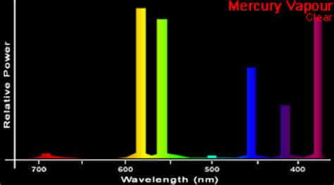 Mercury L Spectrum by Pics For Gt Emission Spectrum Of Neon