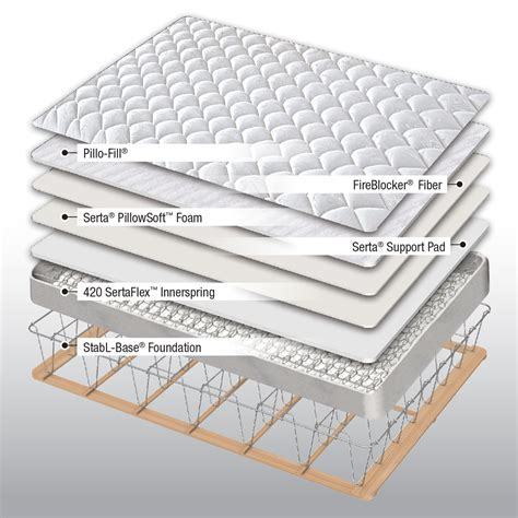 What Does Tight Top Mattress by Serta Coralee Tight Top Mattress Home Mattresses