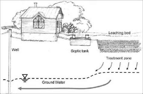 design guidelines for rural residential water systems jds enterprises inc septic systems ottawa