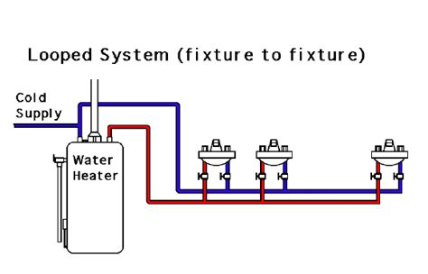 Types Of Plumbing Systems by Residential Plumbing And Piping Systems Looped Branched