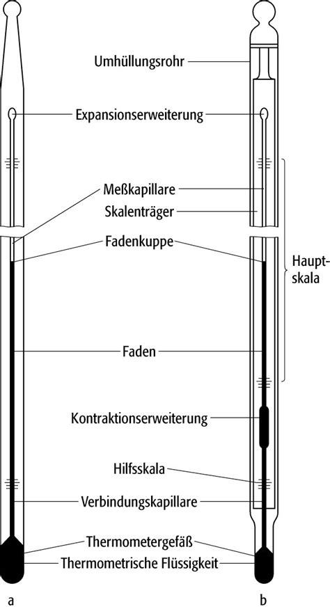 Beschriftung Thermometer by Ausdehnungsthermometer Lexikon Der Physik