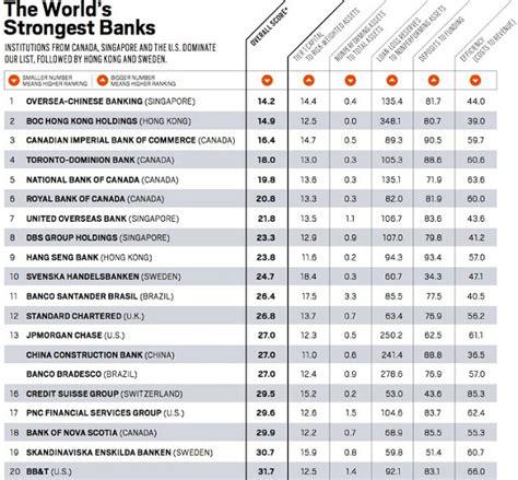 ahorrocapital los bancos solventes mundo seg 250 n