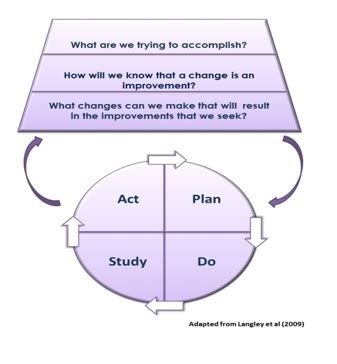 model for improvement template the model for improvement academic health science