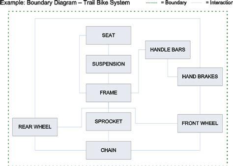 block diagram visio block diagram in visio wiring diagram