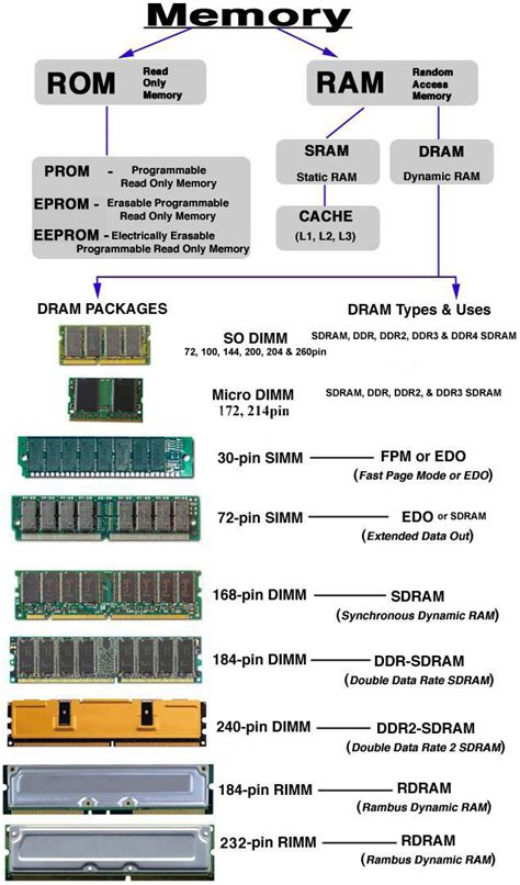 what are the different types of ram rom vs ram