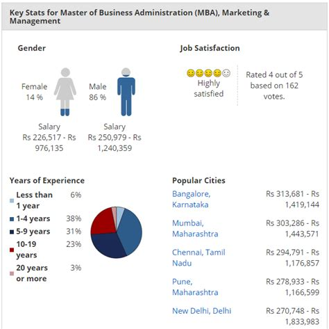 Mba Marketing Salary by 10 Best Universities For Distance Education Mba Marketing