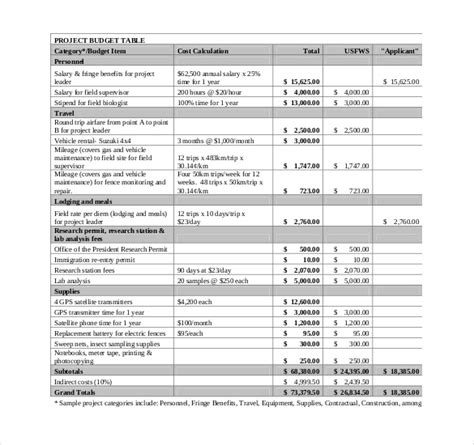 budget breakdown template 10 project budget templates free sle exle
