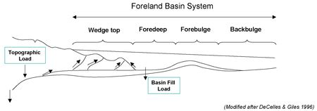 foreland basin wikipedia