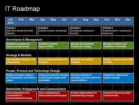 it roadmap template the complete it roadmap template