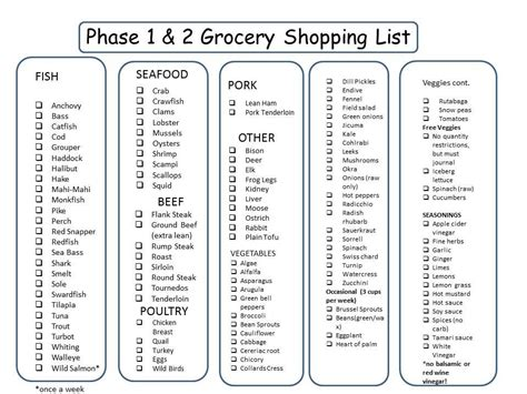 Smash Diet Phase 1 Detox Food List by Live Well Chiropractic Chiropractor In Kent Wa Usa