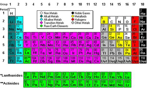 Periodic Table Transition Metals by The Transition Metals Revision A2 Level