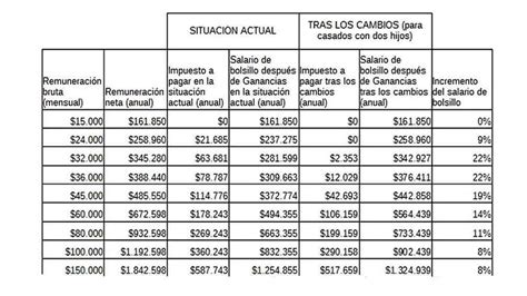 impuesto a las ganancias 2016 tabla tabla impuesto a las ganancias 2016