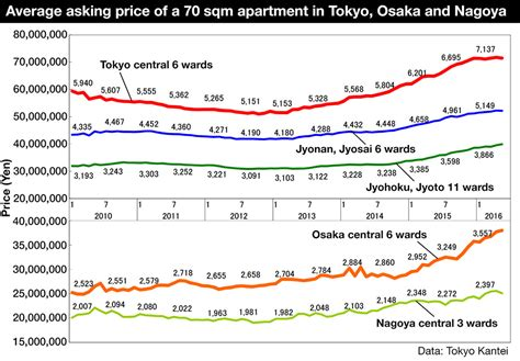 tokyo apartment asking prices increase for 23rd
