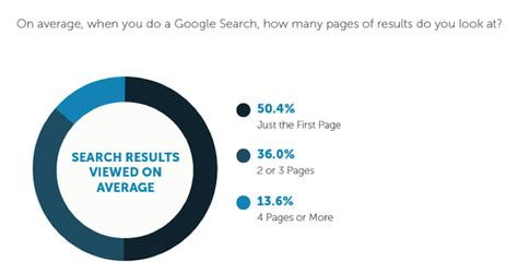 How Many Go To Page 2 In Search New Study Data Reveals 67 Of Consumers Are Influenced By Reviews Moz