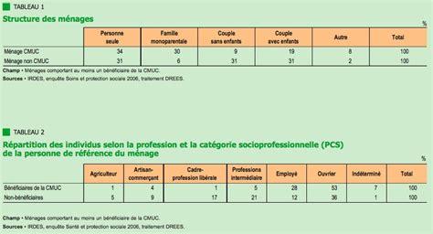 Plafond Cmuc by R 233 Sultats D Une Enqu 234 Te Sur Les B 233 N 233 Ficiaires De La