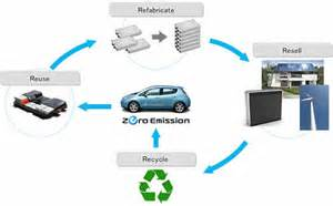 Electric Vehicle Battery Second Aiming To Initiate Second Business For Electric Car