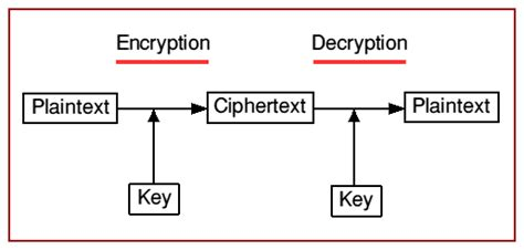 design criteria of block cipher principles of modern cryptography