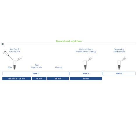 streamline workflow sparq dna frag library prep kit next generation