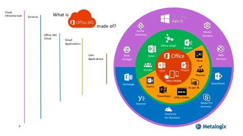 Office 365 Groups Vs Teams Office 365 Groups Microsoft Teams Confused Here S
