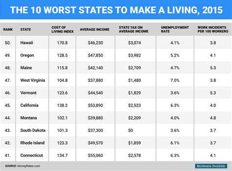 10 Worst Places To Live In America by The Best And Worst States To Make A Living Business Insider