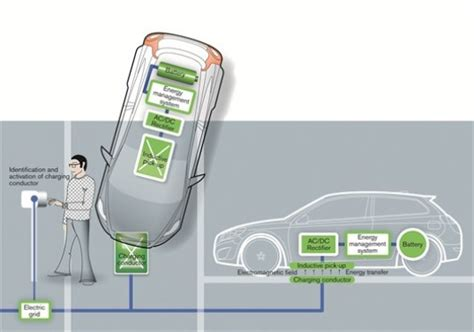 electromagnetic induction charging volvo is developing a wireless inductive charging pad for electric vehicles inhabitat green