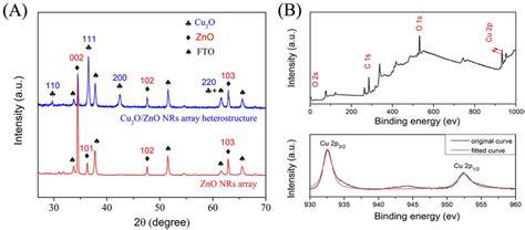 xrd pattern cu2o a xrd patterns of pristine zno nrs array and fabricated