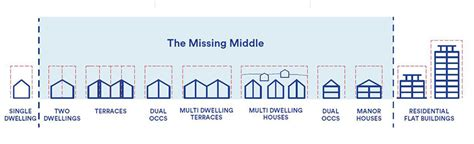 centres design guidelines nsw design competition for missing middle housing department