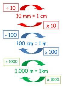 converting units of length by pfitzp98 teaching