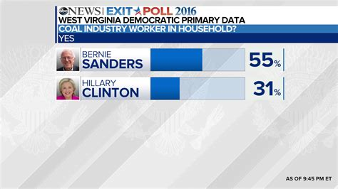 West Virginia Democratic Primary Exit Poll Results - ABC News Exit Polling California