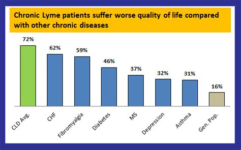 Lyme Disease Detox Center by Severity Of Chronic Lyme Disease Compared To Other Chronic