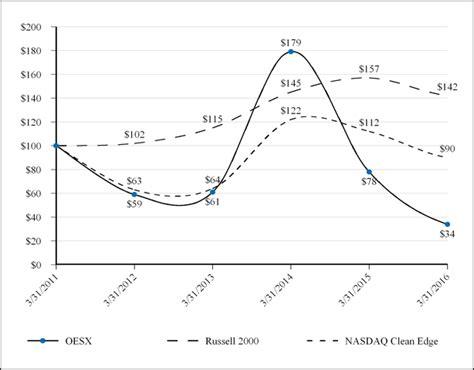 pattern energy sec filings orion energy systems inc form 10 k june 23 2016