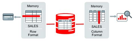 Alter Table Oracle Oracle 12c Database In Memory Option Generally Available