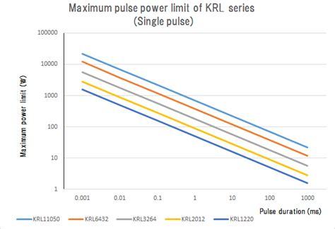 resistors pulse power current sensing chip resistors susumu co ltd a specialist in thin technology