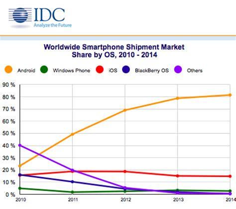 aplicaciones móviles y smartphones: predicciones 2016