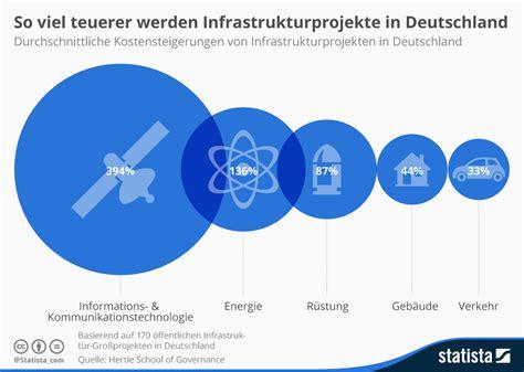 Brief Porto Schweiz Nach Deutschland infografik so viel teuerer werden infrastrukturprojekte in deutschland statista
