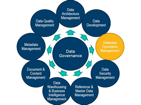 operation management the quot 5 keys quot to database operations management the blend a west monroe partners blog
