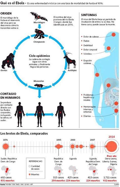 cadena epidemiologica lepra cuba frente al 233 bola y otras enfermedades infecciosas